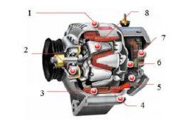 Cấu tạo và nguyên lý hoạt động của mát phát điện 3 pha